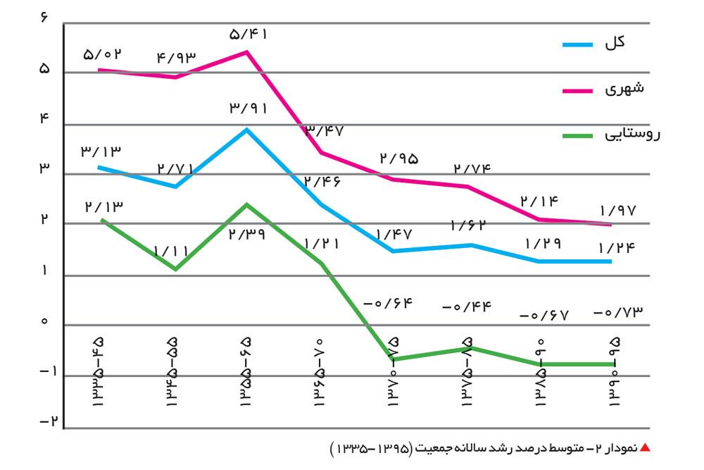جمعیت استان بوشهر در سال 95 سیگنالهای جمعیتی